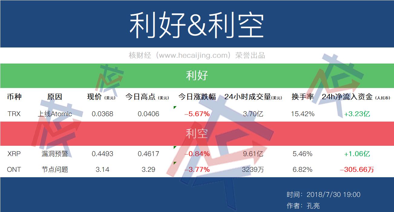 7月30日币种利好利空一览表:XRP假充值漏洞预警