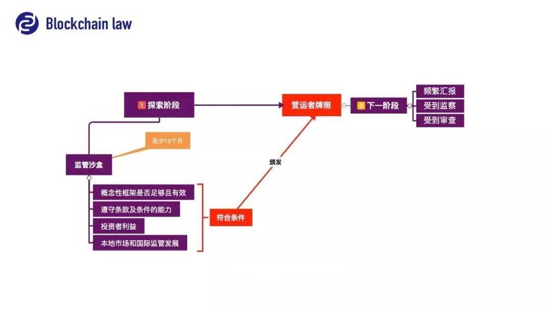 """解读香港证监会""""数字货币交易所监管概念性框架"""""""