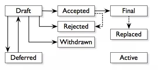 多数人都不知道,比特币是怎样的治理模式?