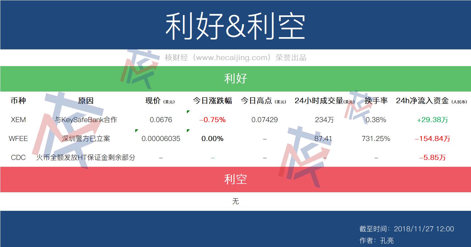 11月27日币种利好利空:据悉深圳警方已经对WFEE立案