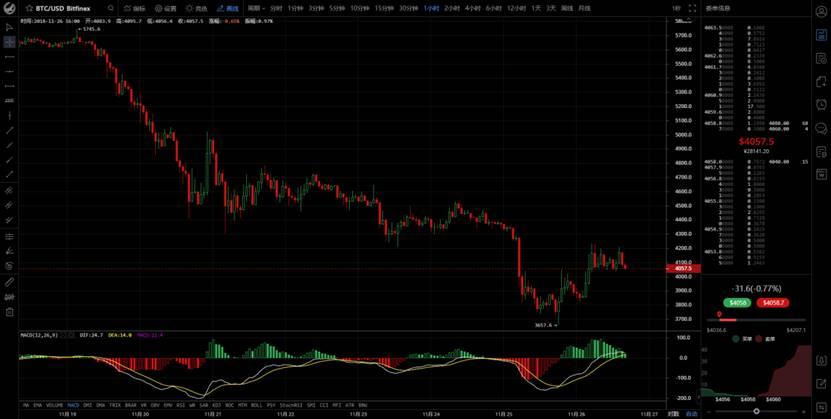 比特易:主流币宽幅震荡,市场或向上突破