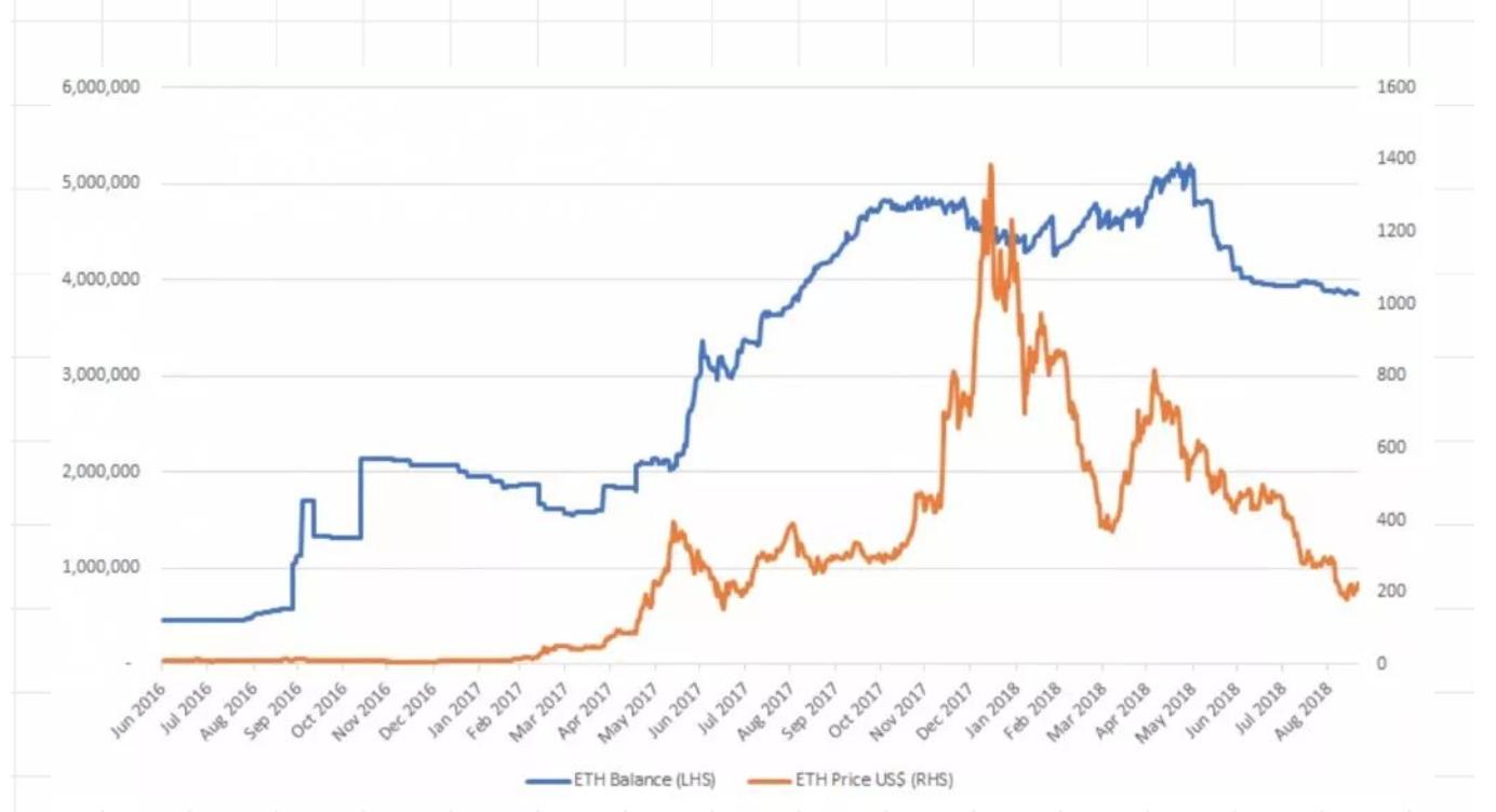 追踪持有ETH的222个IC欧项目的日常数据及以太坊价格