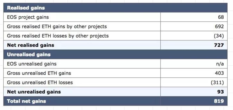 以太坊价格波动引起的EOS项目总盈亏 (单位:百万美元)