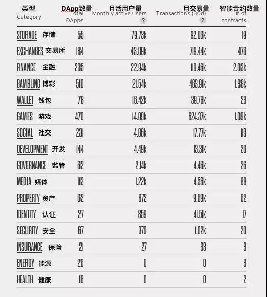 DAPP数据统计