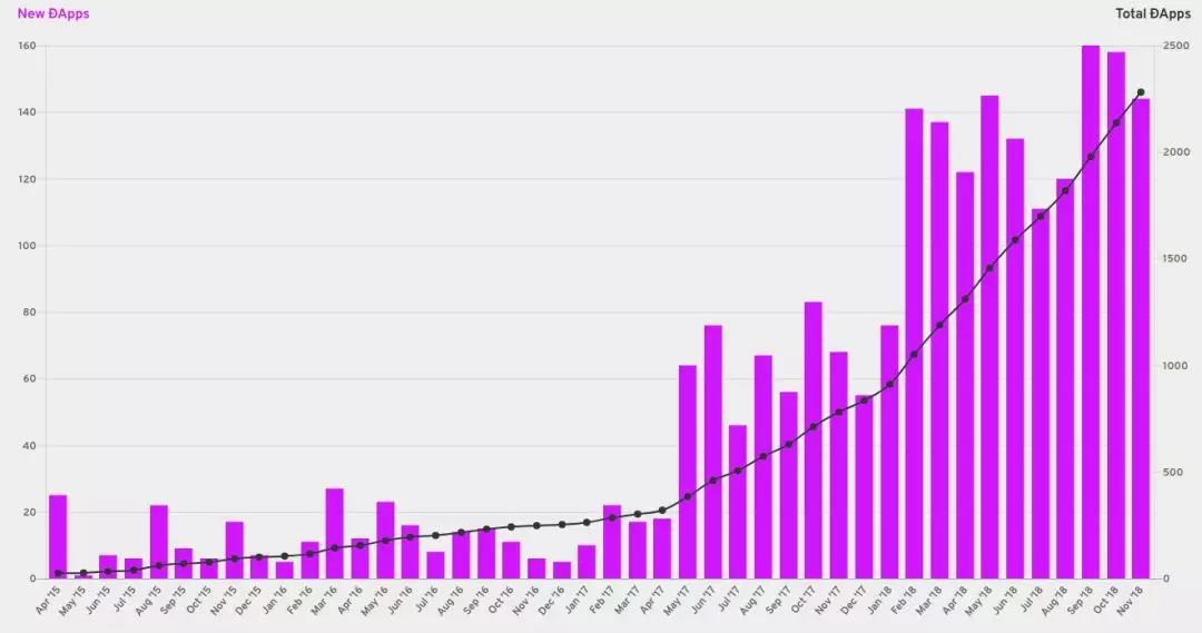 2015~2017年区块链DApp数量走势图