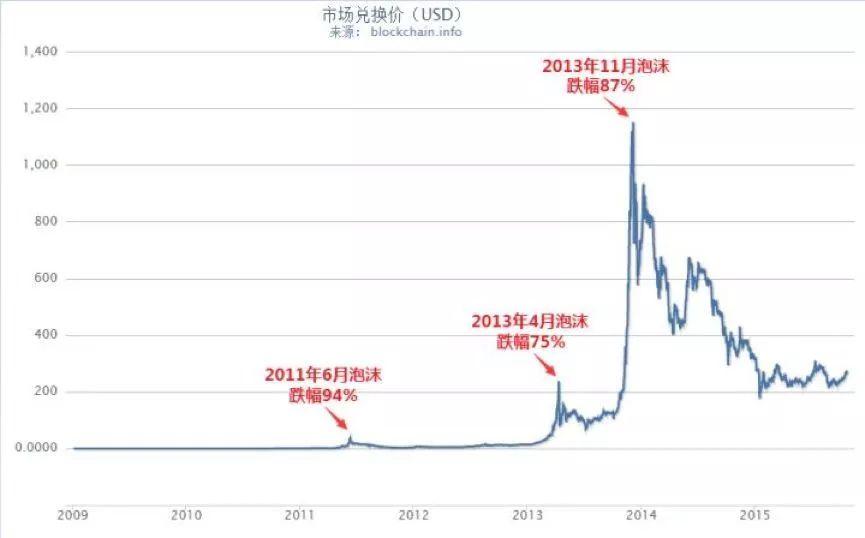 江卓尔:比特币有没有未来?