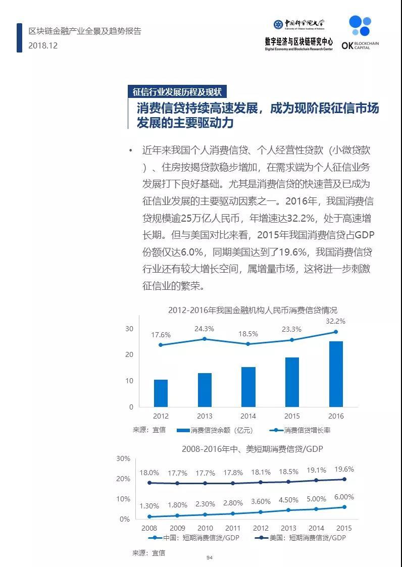 年度发布|区块链金融产业全景及趋势报告