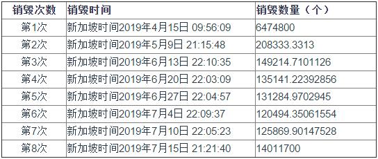 Huobi Token(HT)2019第二季度回购信息披露