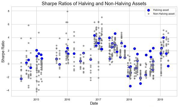比特币减半对价格影响的统计学研究