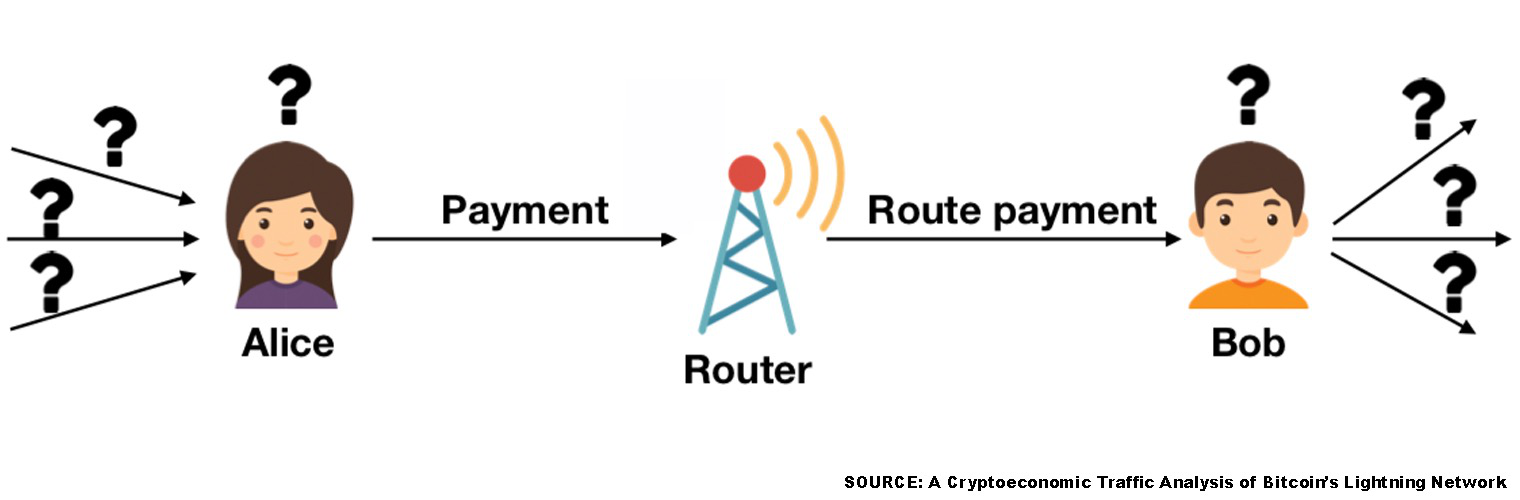 研究报告:闪电网络在费用和隐私方面存在缺陷