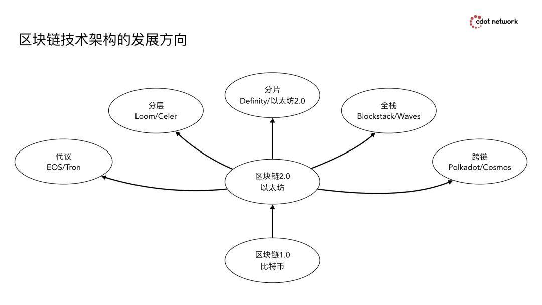WEB3 的技术路径:从经济逻辑到区块链技术架构发展方向