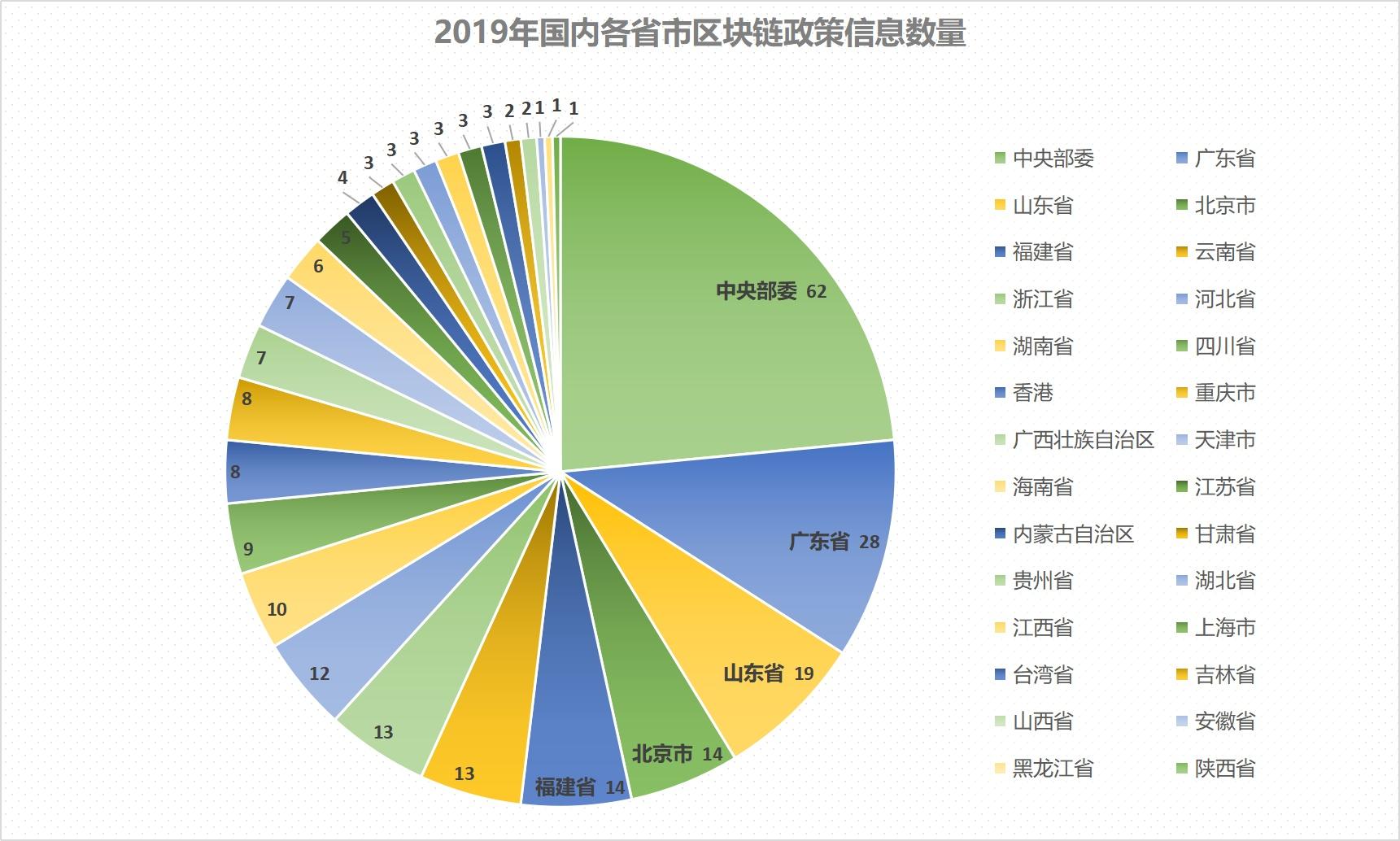 2019年全球区块链政策年报:中国重在扶持 美国多是监管插图12