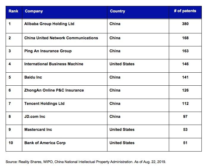 为何中国能在区块链创新竞争中处于领先地位?