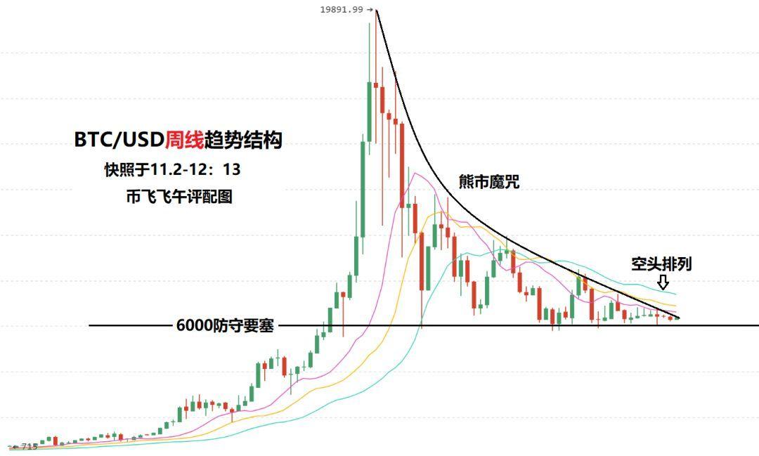 11月2日大家看市:BTC三连阳后将迎来调整?