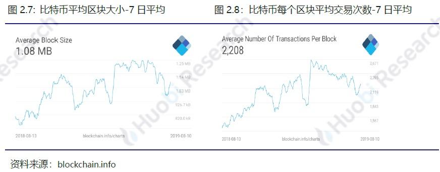 火币区块链行业周报(第七十四期)2019.08.05-08.11配图(13)