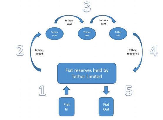 USDT的印钞,发行以及真实流通量