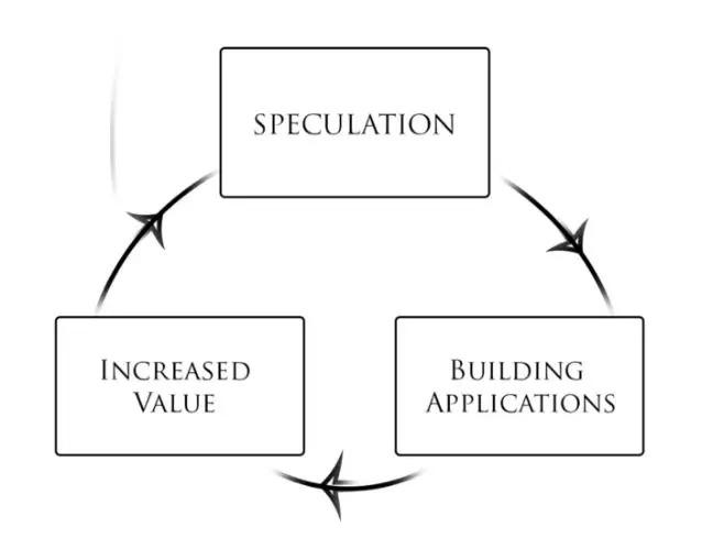 一文读懂区块链开发者生态建设方法与难点