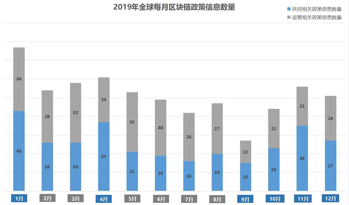 2019年全球区块链政策年报:中国重在扶持 美国多是监管插图2