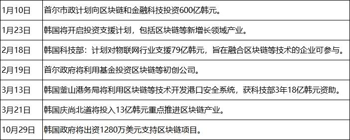 2019年全球区块链政策年报:中国重在扶持 美国多是监管插图8