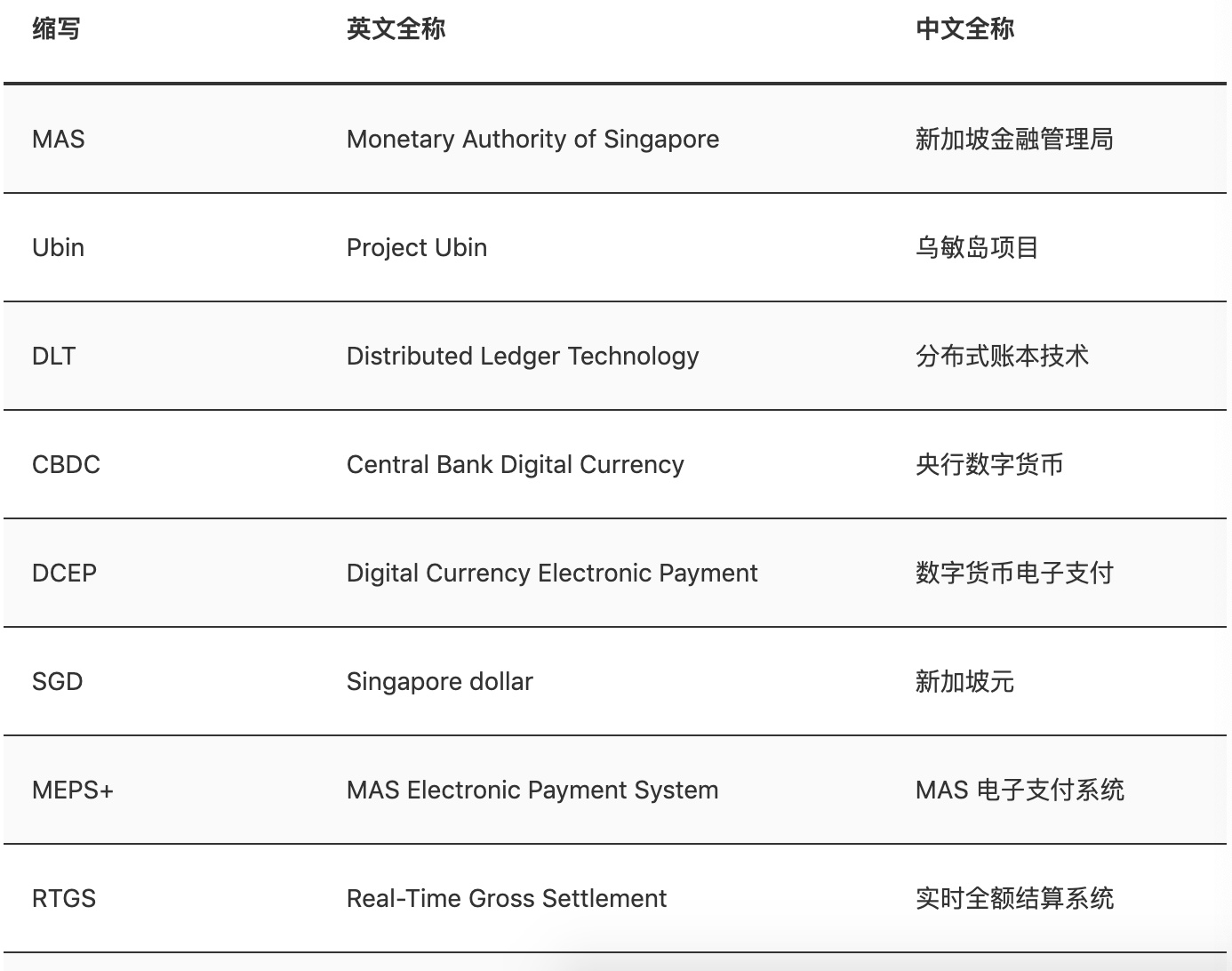 一文读懂新加坡央行数字货币计划 Ubin插图(14)
