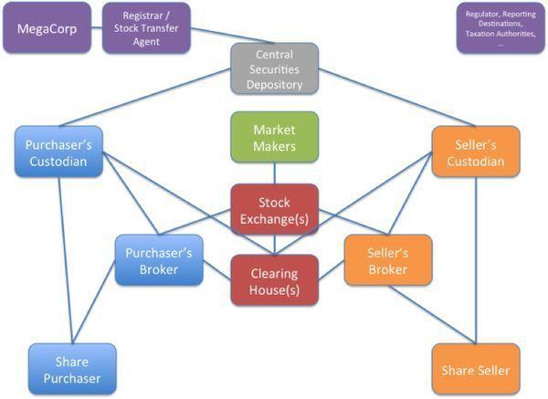 证券型代币将完全重塑全球资产市场 你不可不知!