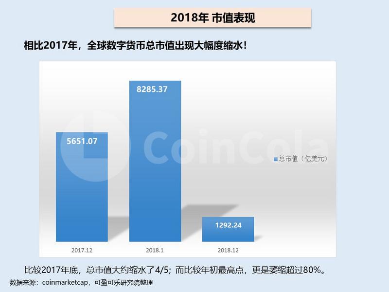 2018年主流数字货币行情回顾