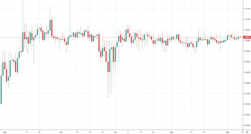 区块链二级市场报告:资金持续博弈,冲高承压回调