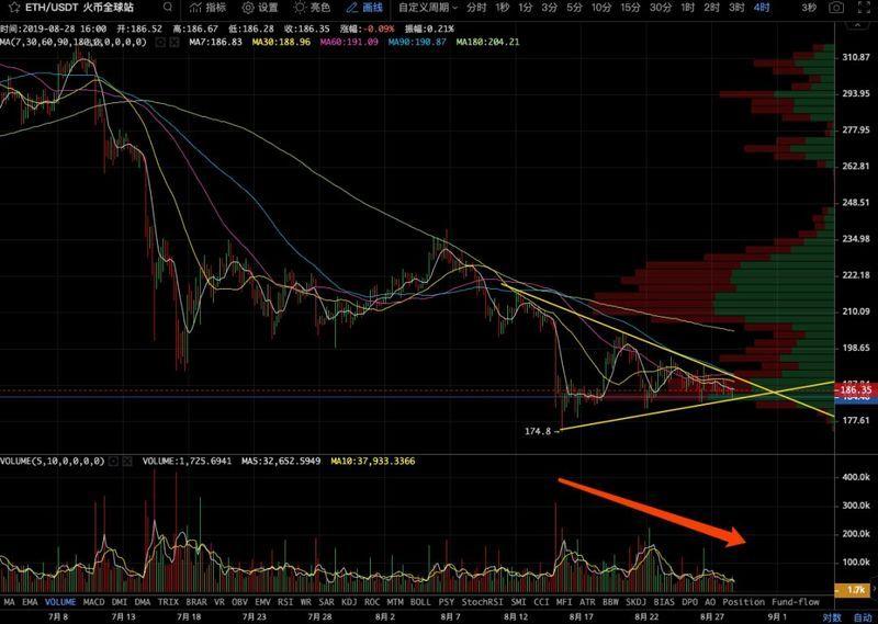 央行数字货币影响几何?BTC变盘期临近需谨慎