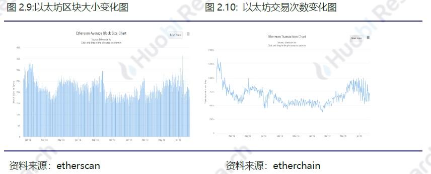 火币区块链行业周报(第七十四期)2019.08.05-08.11配图(14)