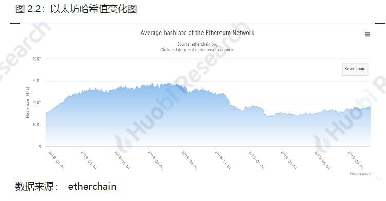 火币区块链行业周报(第七十四期)2019.08.05-08.11配图(9)