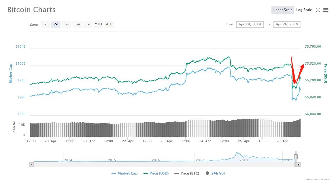 重磅新闻转瞬变撕逼闹剧?Bitfinex公告强行自我洗白,放言要抗争到底插图(2)