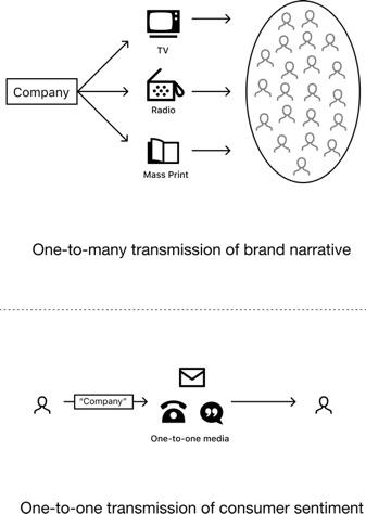 无头品牌:从企业管理到社区驱动的品牌时代 以比特币为例插图(2)
