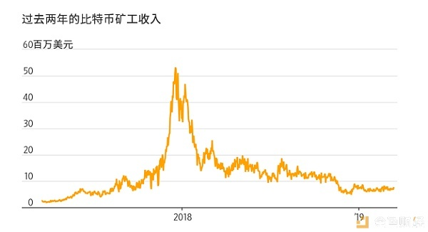 比特币正经历其10年历史上最长一轮下跌