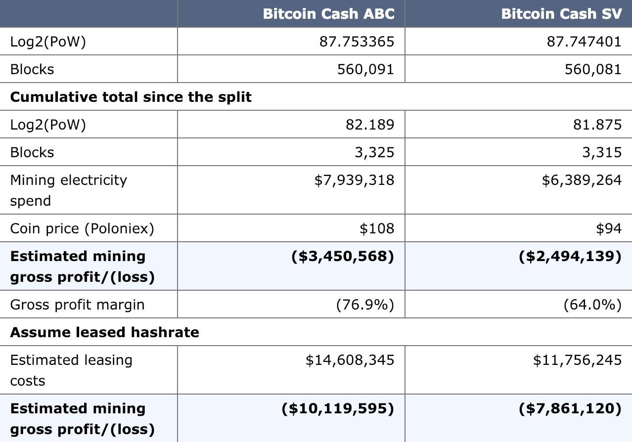 BitMEX研究院:熊市中 价格暴跌对矿工的真实影响到底如何?