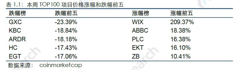 火币区块链行业周报(第七十四期)2019.08.05-08.11配图(1)