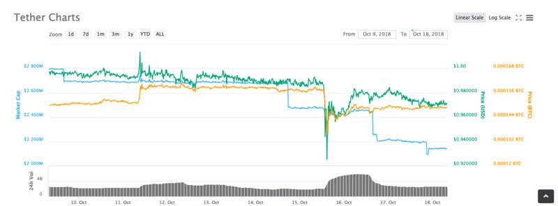币价不稳、监管加强,稳定币还能熬几年?