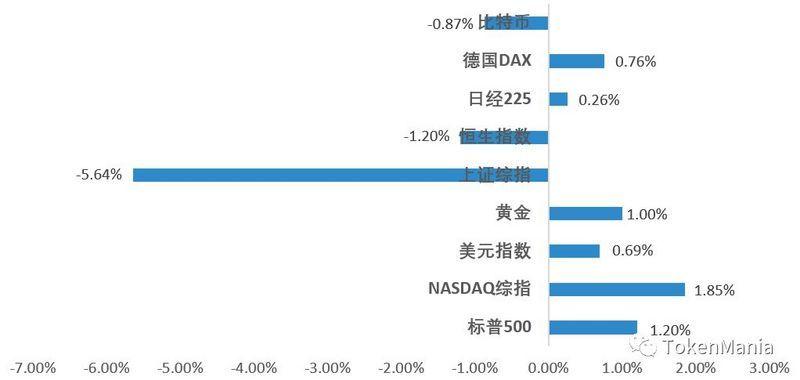 区块链二级市场报告 :震荡探底,市场进入修复期