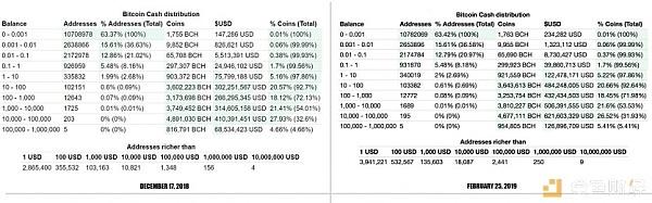 熊市囤幣:比特幣巨鯨在過去兩個月時間里囤積大量比特幣