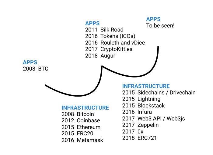 """加密世界里真的存在""""基础设施阶段""""吗?"""