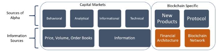 分析:加密资产的超额收益六大来源