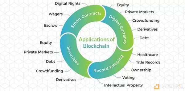 解惑|区块链到底是如何改革银行和金融市场的?