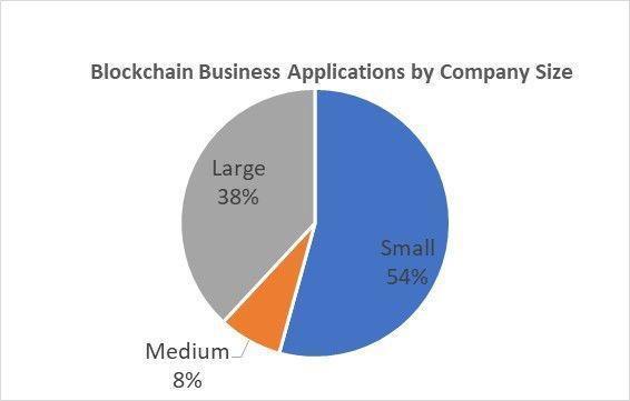 区块链是大公司的特权?小公司才是主导