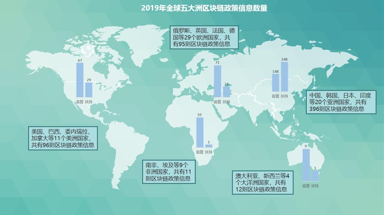 2019年全球区块链政策年报:中国重在扶持 美国多是监管插图4