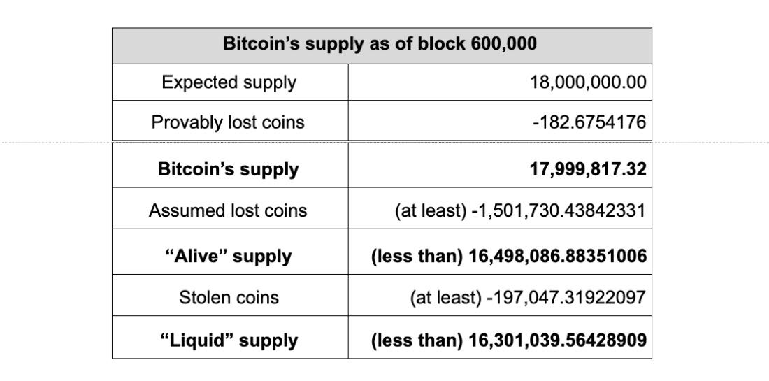 """被""""黑洞""""吸走的比特币 BTC实际总量已少于2100万"""