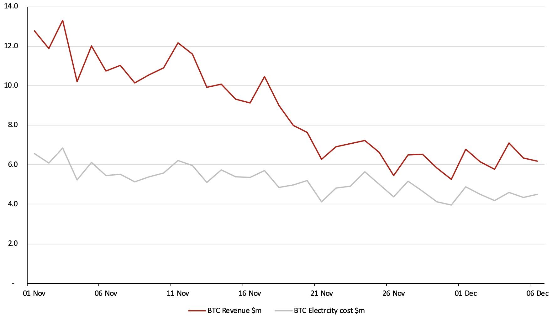 比特币每日挖矿收入与预计的电力成本。来源:BitMEX研究院、Poloniex。