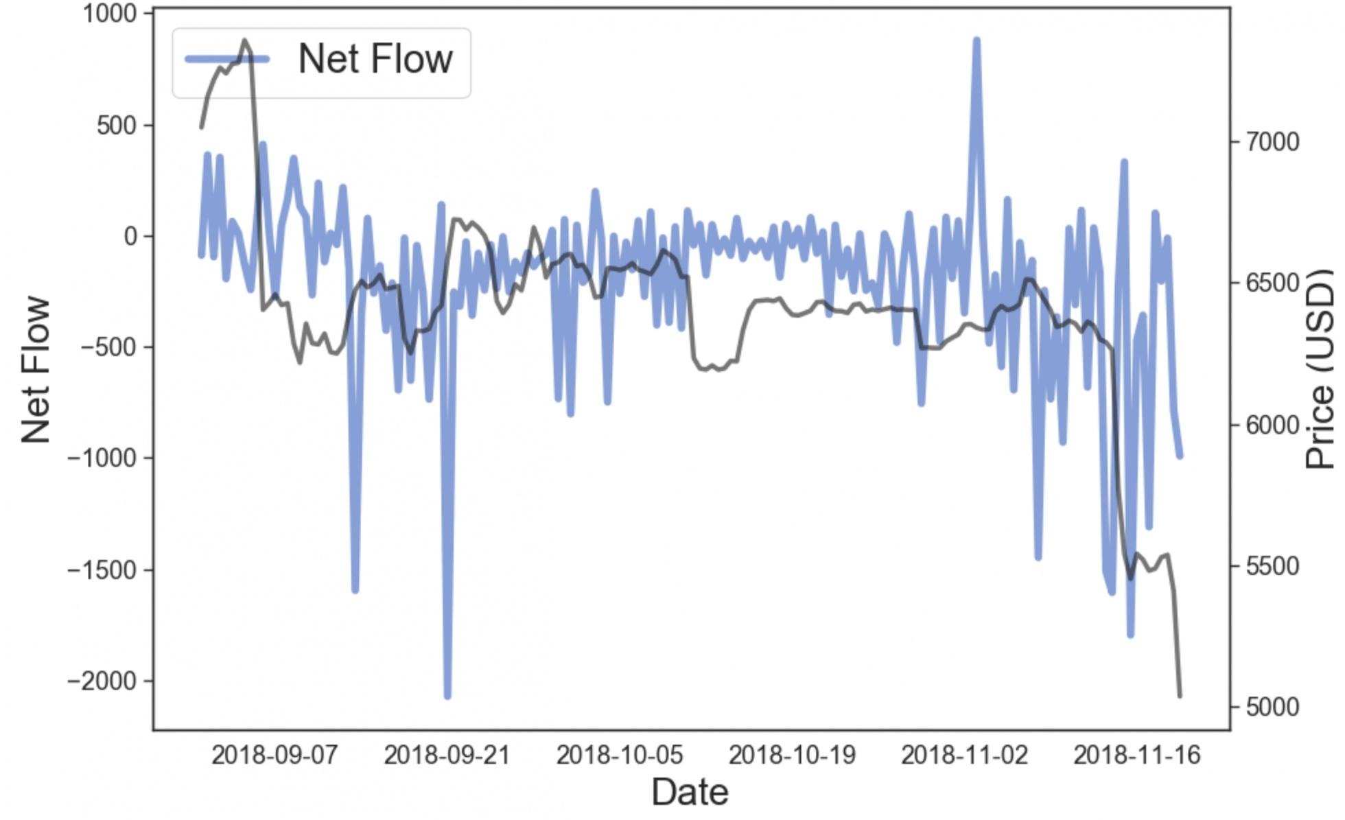 比特币矿工BTC净流量。来源:Boltzmann,12小时累计流量