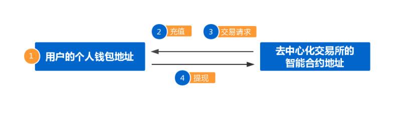 数字货币交易平台也分中心化、去中心化?