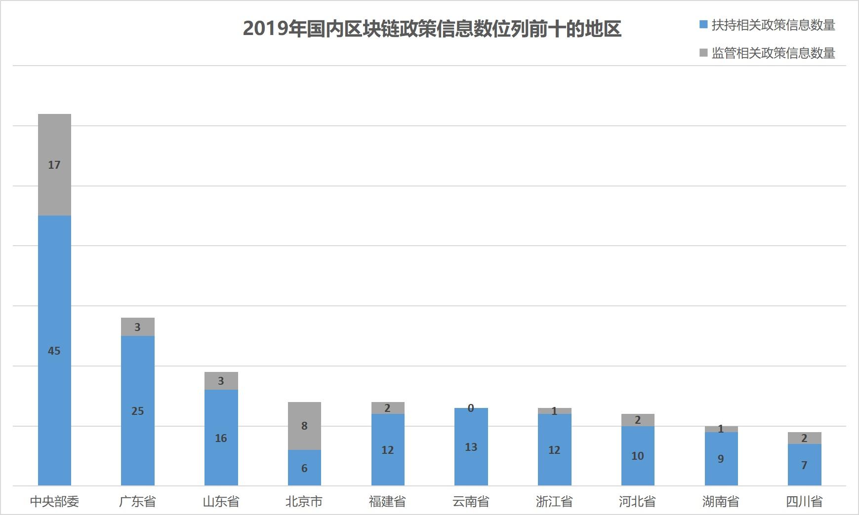 2019年全球区块链政策年报:中国重在扶持 美国多是监管插图14