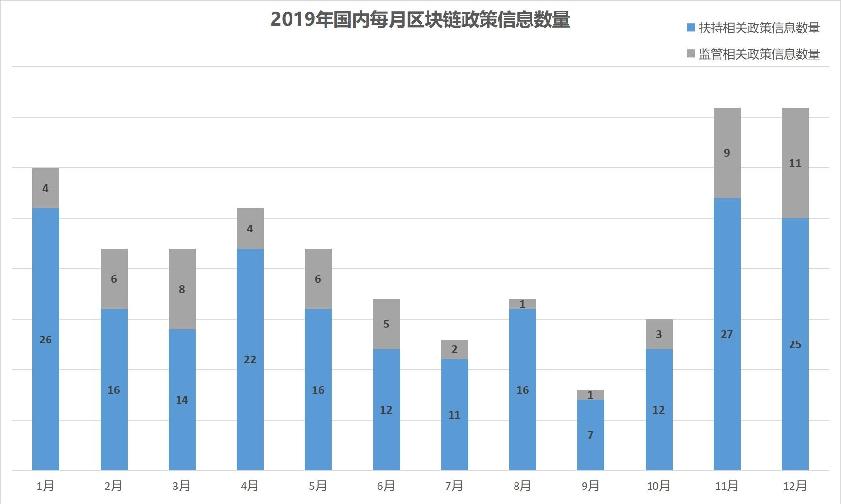 2019年全球区块链政策年报:中国重在扶持 美国多是监管插图10