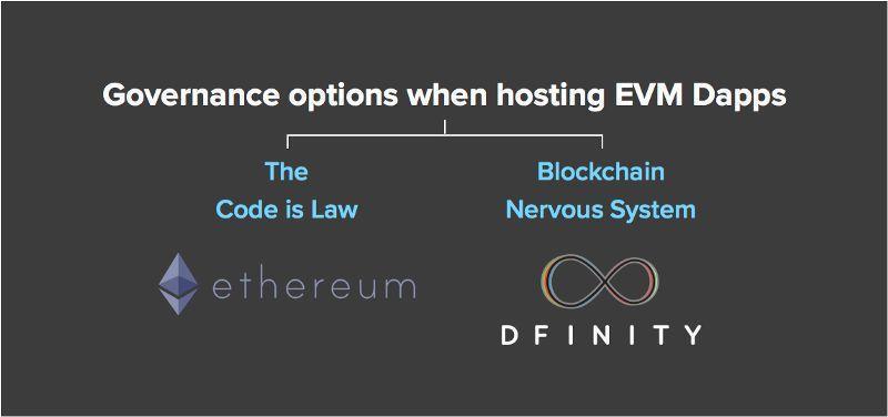 """利用神经元网络 如何治理区块链上的""""邪恶市场""""?"""